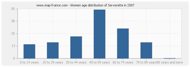 Women age distribution of Serverette in 2007