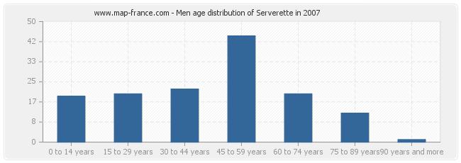 Men age distribution of Serverette in 2007
