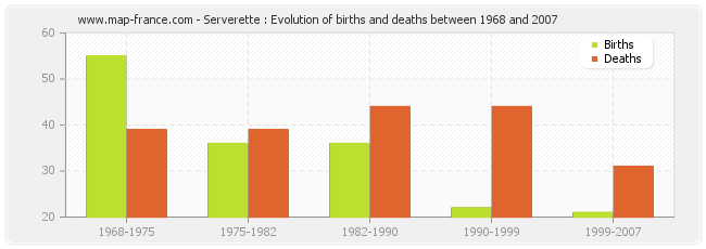 Serverette : Evolution of births and deaths between 1968 and 2007
