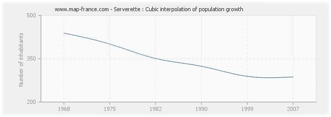 Serverette : Cubic interpolation of population growth