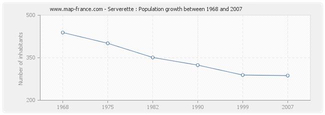 Population Serverette