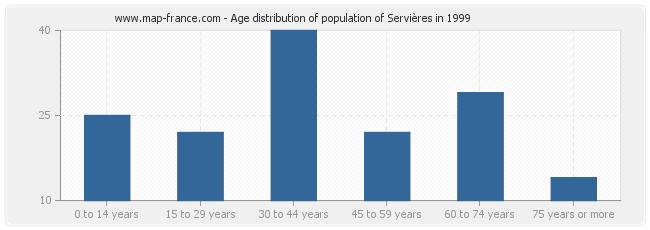 Age distribution of population of Servières in 1999