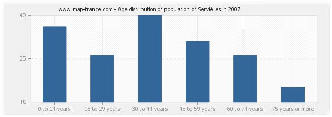 Age distribution of population of Servières in 2007