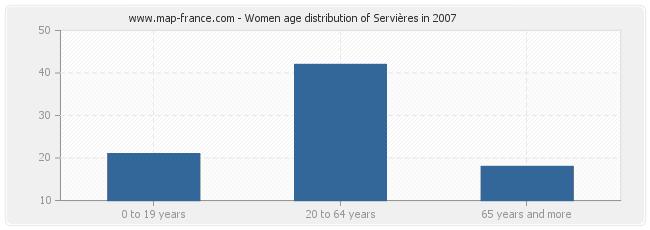 Women age distribution of Servières in 2007