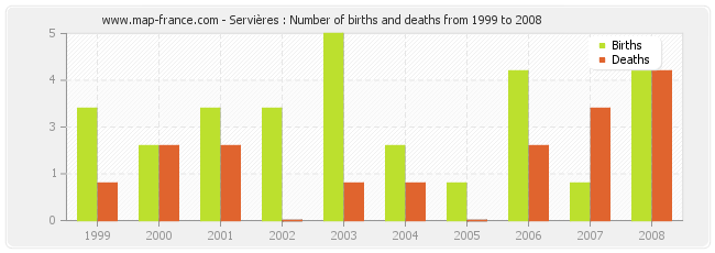 Servières : Number of births and deaths from 1999 to 2008