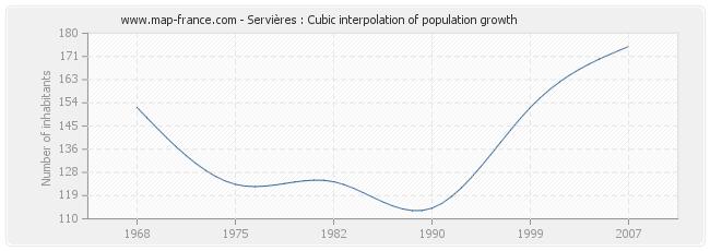 Servières : Cubic interpolation of population growth
