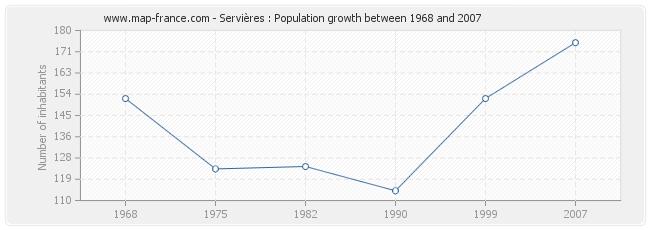 Population Servières