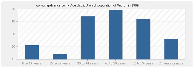 Age distribution of population of Vebron in 1999