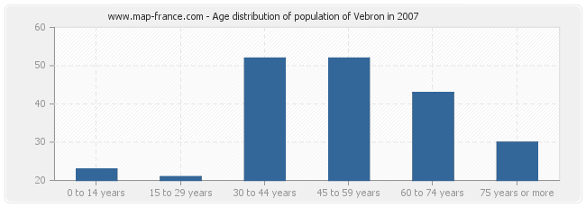 Age distribution of population of Vebron in 2007