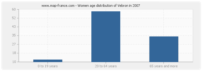 Women age distribution of Vebron in 2007