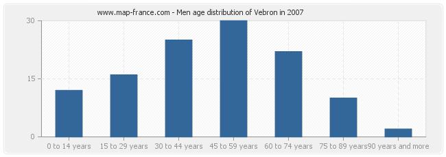 Men age distribution of Vebron in 2007
