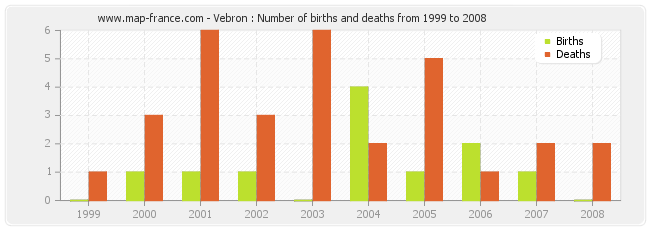 Vebron : Number of births and deaths from 1999 to 2008