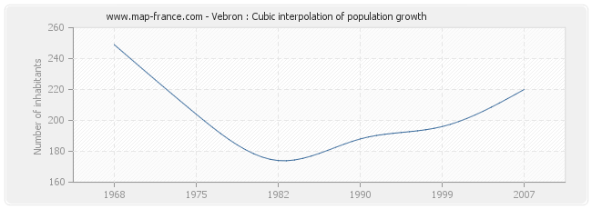 Vebron : Cubic interpolation of population growth