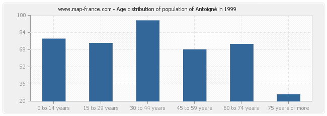 Age distribution of population of Antoigné in 1999