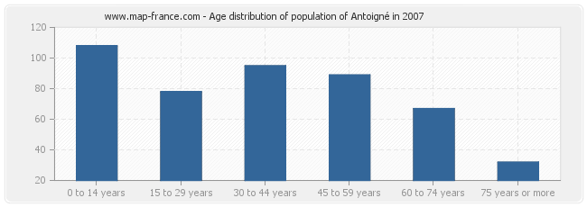 Age distribution of population of Antoigné in 2007