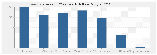 Women age distribution of Antoigné in 2007