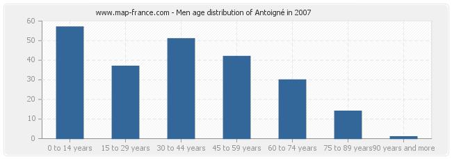 Men age distribution of Antoigné in 2007