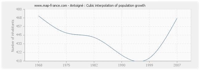 Antoigné : Cubic interpolation of population growth