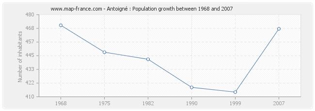 Population Antoigné