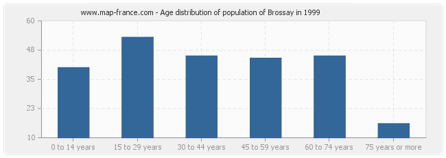 Age distribution of population of Brossay in 1999