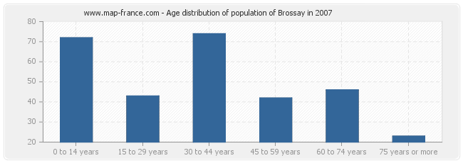Age distribution of population of Brossay in 2007