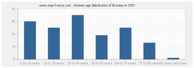 Women age distribution of Brossay in 2007