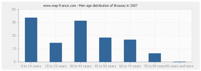 Men age distribution of Brossay in 2007