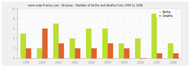 Brossay : Number of births and deaths from 1999 to 2008