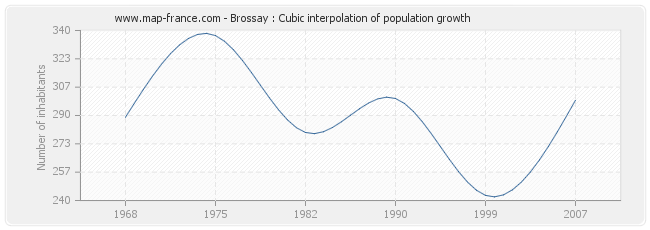Brossay : Cubic interpolation of population growth