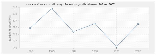 Population Brossay