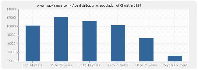 Age distribution of population of Cholet in 1999