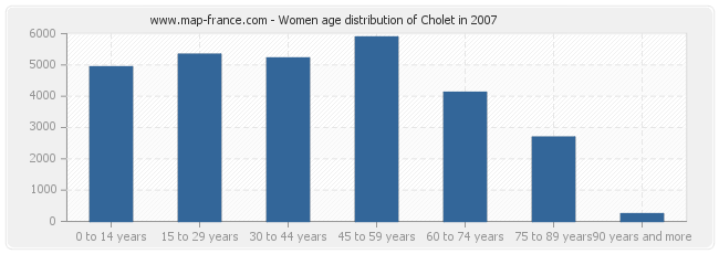Women age distribution of Cholet in 2007