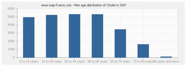 Men age distribution of Cholet in 2007