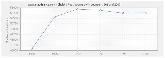 Population Cholet