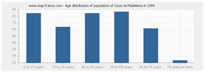 Age distribution of population of Cizay-la-Madeleine in 1999