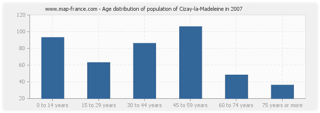 Age distribution of population of Cizay-la-Madeleine in 2007