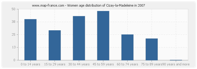 Women age distribution of Cizay-la-Madeleine in 2007