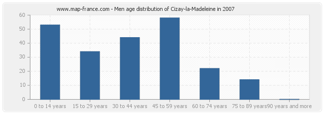 Men age distribution of Cizay-la-Madeleine in 2007