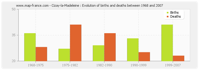 Cizay-la-Madeleine : Evolution of births and deaths between 1968 and 2007