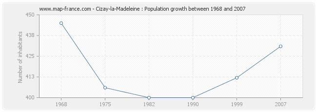 Population Cizay-la-Madeleine