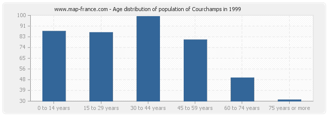 Age distribution of population of Courchamps in 1999