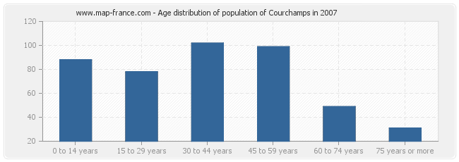 Age distribution of population of Courchamps in 2007