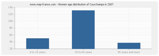 Women age distribution of Courchamps in 2007