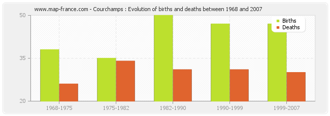 Courchamps : Evolution of births and deaths between 1968 and 2007