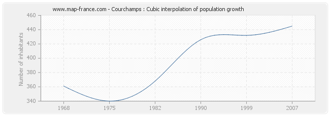 Courchamps : Cubic interpolation of population growth