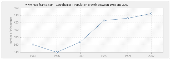 Population Courchamps