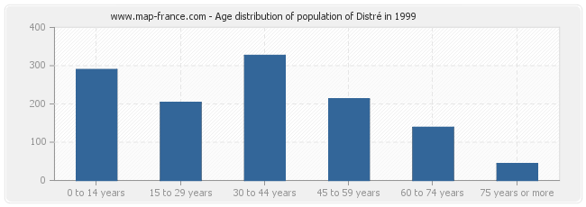 Age distribution of population of Distré in 1999