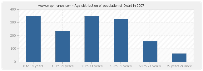 Age distribution of population of Distré in 2007