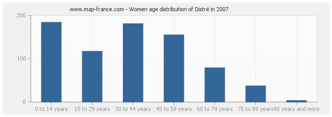 Women age distribution of Distré in 2007