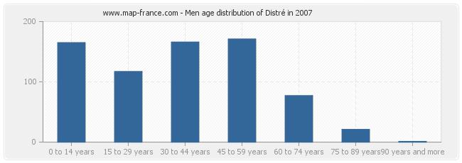 Men age distribution of Distré in 2007